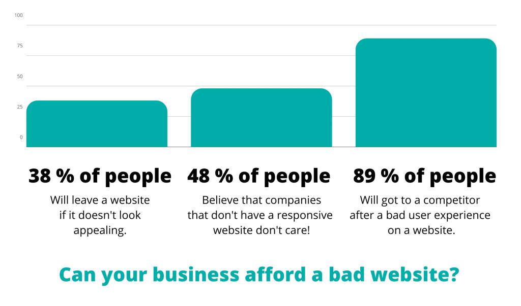 web development statistics